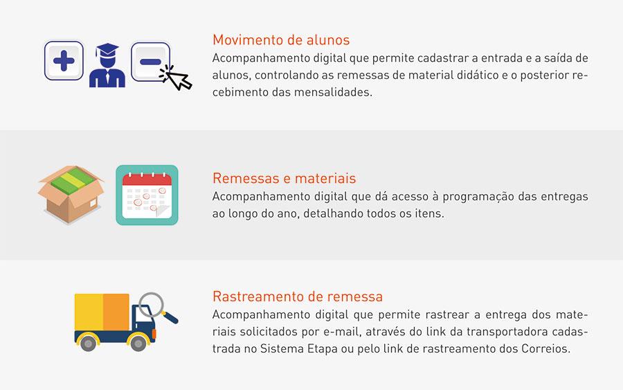 Produção editorial e logística ETAPA